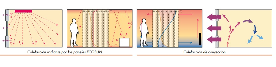 Paneles Radiantes